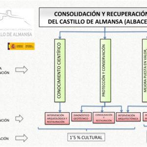 Proyecto de consolidación y recuperación del Castillo de Almansa 1,5% Cultural